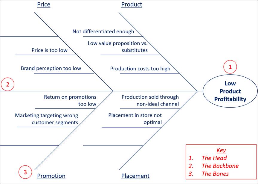La Caja de Herramientas, Volumen 2: Diagrama de Espina de Pescado ...